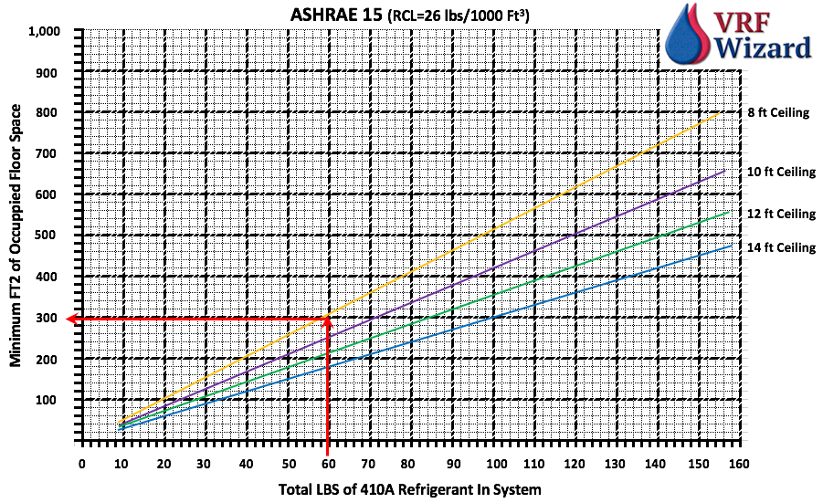 VRF ASHRAE 15 Chart