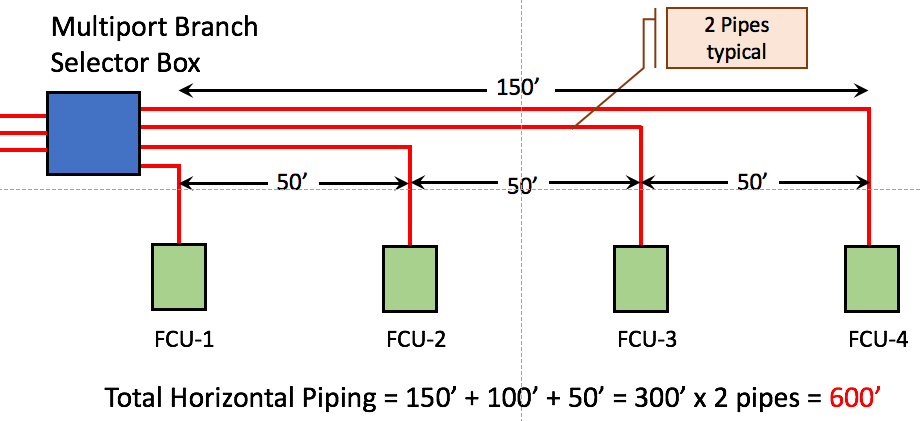 VRF Multi Port Branch Selector Box