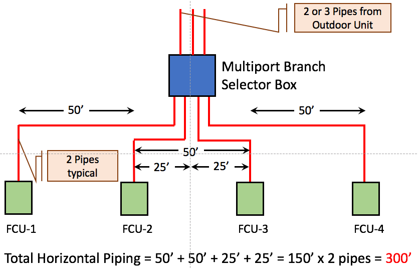 vrf single port vs multiport branch selector box vrf