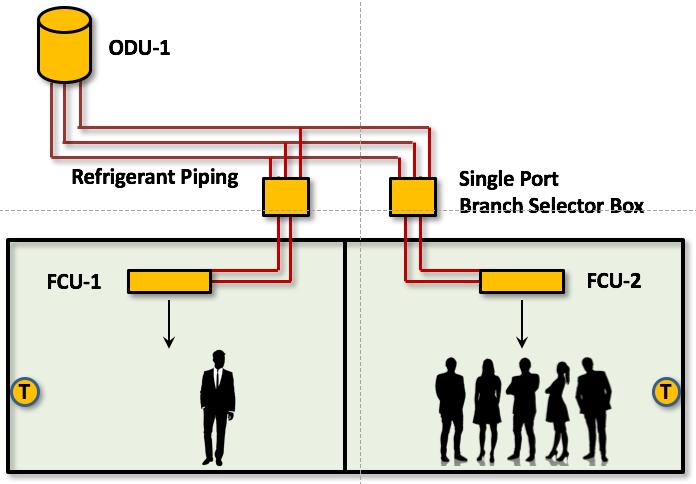 VRF Single Port Selector Box