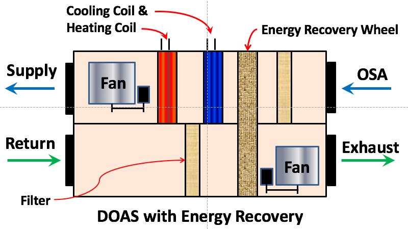 Doas Energy Recovery Vrf Wizard Variable Refrigerant Flow Air