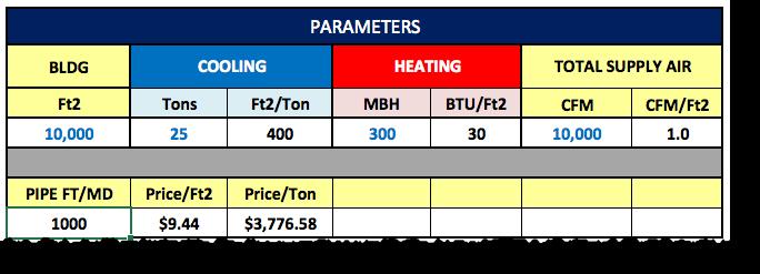 HVAC Parameters in the VRF Wizard Estimating Spreadsheet