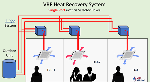 Vrf Heat Recovery System Vrf Wizard Variable