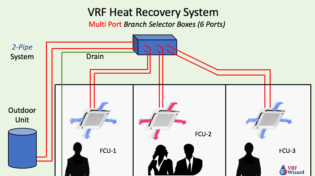 Vrf Heat Recovery System Multiport Branch Selector Box