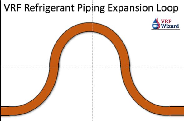 VRF Refrigerant System Piping Expansion U-Bend