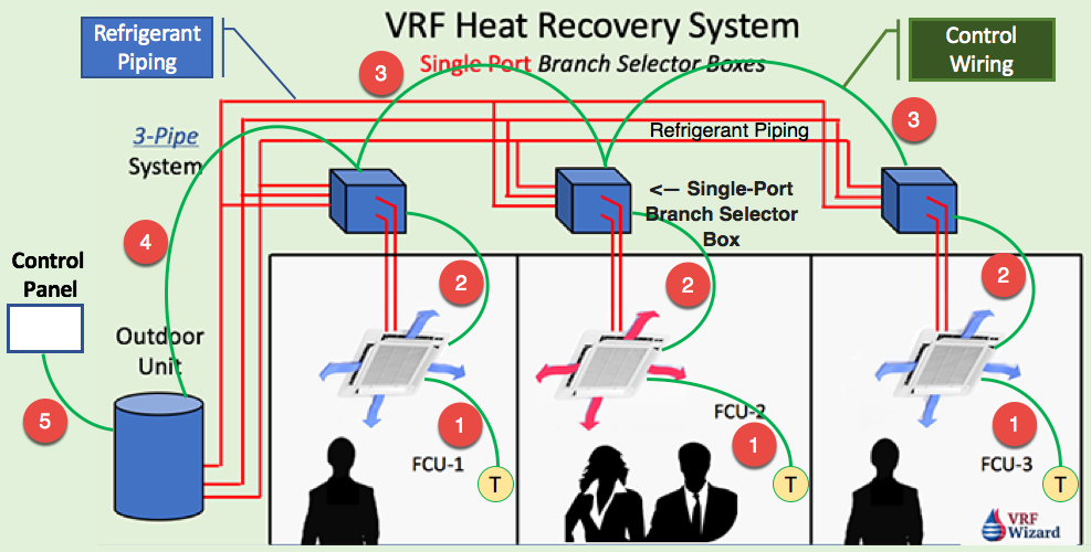 vrf system control wiring vrf wizard variable refrigerant flow rh vrfwizard com Daikin Piping Diagram Compressed Air Piping Diagram