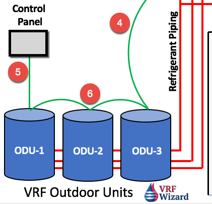 VRF VRV Control Wiring - Multiple VRF VRV Outdoor Units