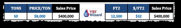 VRF System Cost - Cost per Square Foot - Cost per Ton