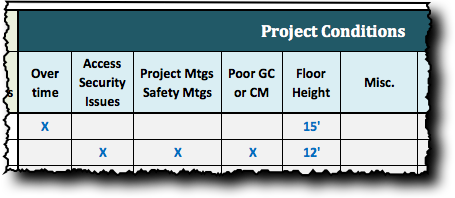 VRF System Cost - Project Conditions