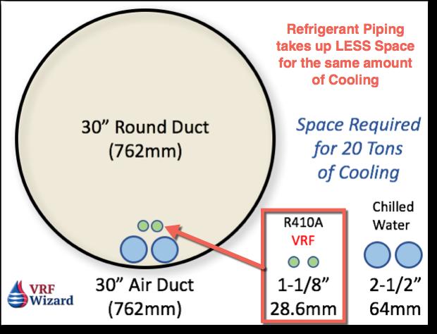 VRF Advantages - Space Requirements