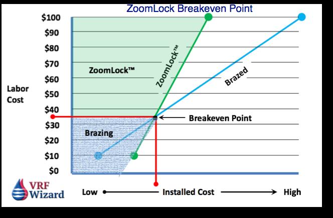 ZoomLock Cost Analysis
