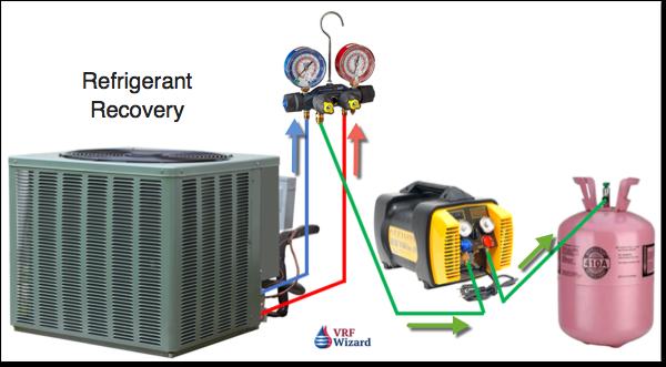 Refrigerant Recovery Machines