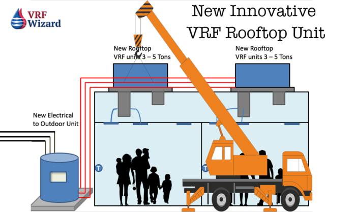 VRF Rooftop Fan Coils