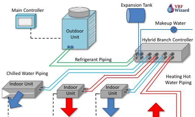 Mitsubishi VRF Hybrid System