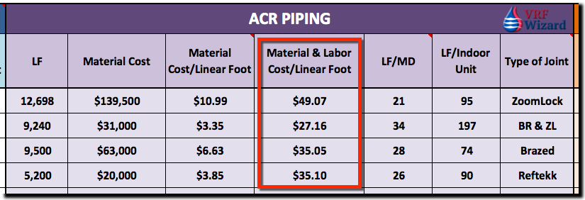VRF ACR Piping Cost per Linear Feet