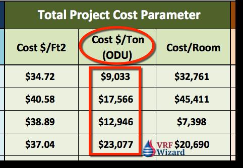 VRF Project Cost Tracker