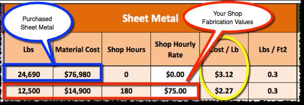 VRF Sheet Metal Cost