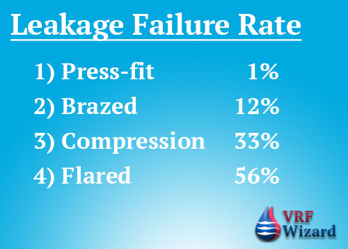 mechanical pipe joint leakage rate