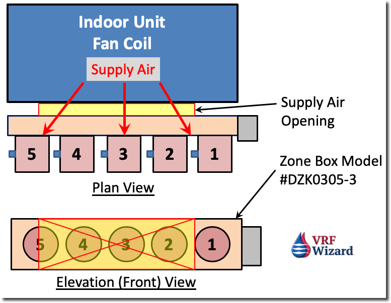 Daikin VRV Fan Coil Zoning Kit