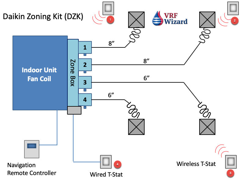 Daikin Zoning Kit (DZK)